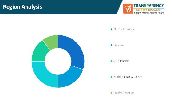 passenger security market region analysis