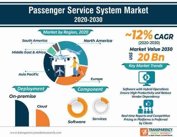 passenger service system market infographic