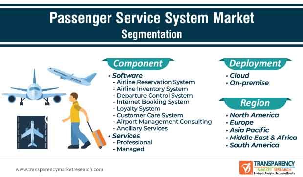 passenger service system market segmentation