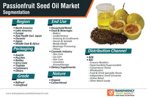passionfruit seed oil market segmentation