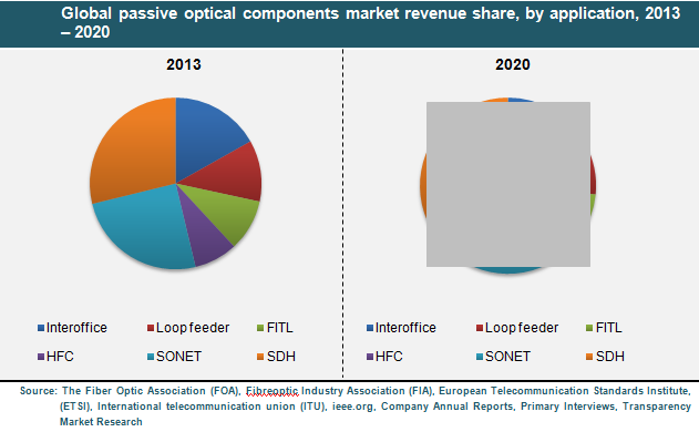 passive-optical-components-market