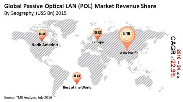 passive-optical-lan-market