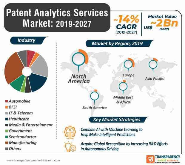 patent analytics services market infographic