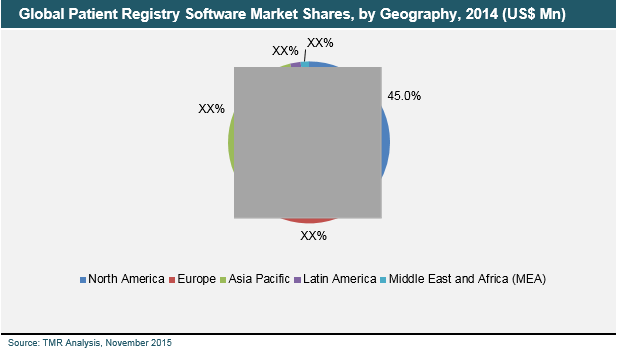 patient-registry-software-market