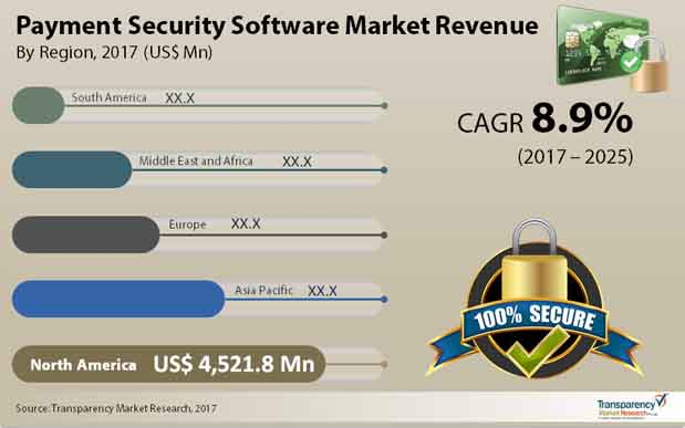 payment security software market