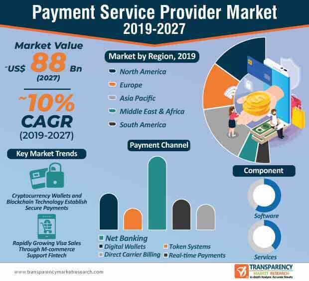 payment service provider market infographic