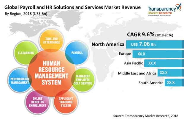 payroll-hr-solutions-services-market.jpg