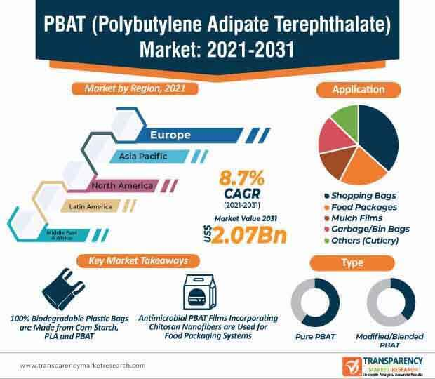 pbat (polybutylene adipate terephthalate) market infographic