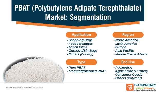 pbat (polybutylene adipate terephthalate) market segmentation