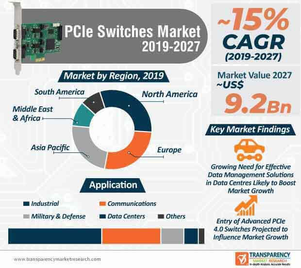 pcie switches market infographic