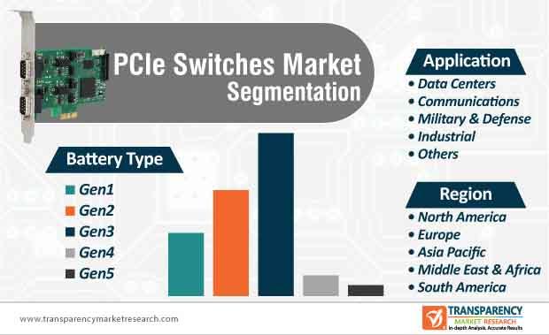 pcie switches market segmentation
