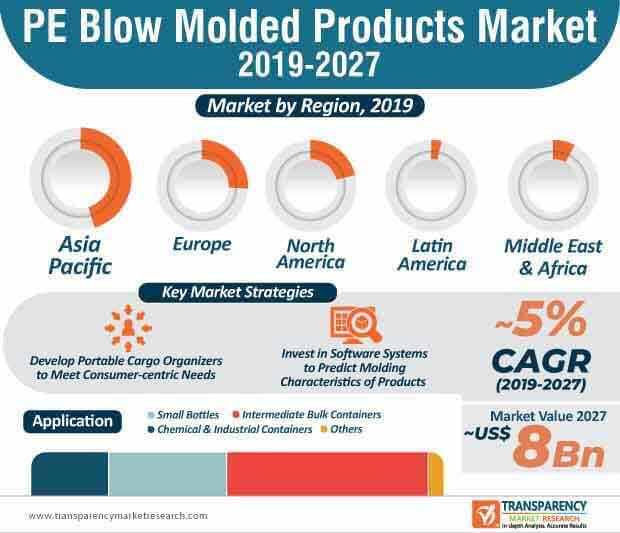 pe blow molded products market infographic