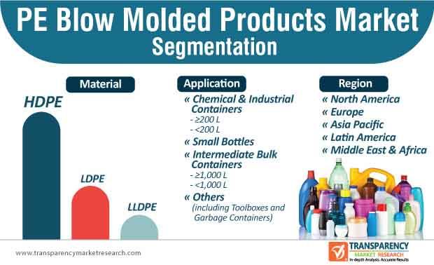 pe blow molded products market segmentation