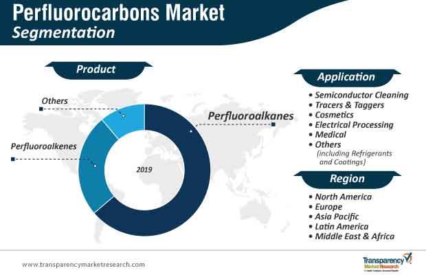 perfluorocarbons market segmentation
