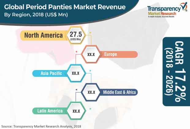 Period Panties  Market Insights, Trends & Growth Outlook