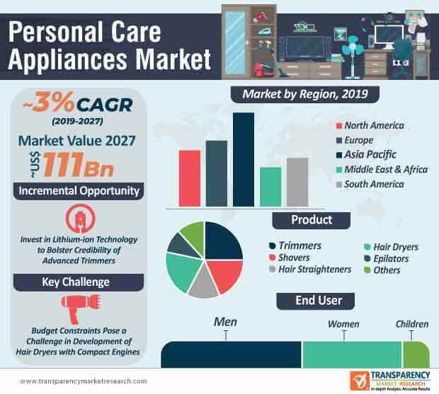 Personal Care Appliances  Market Insights, Trends & Growth Outlook