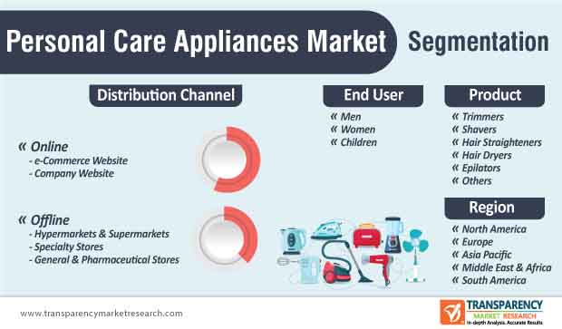 personal care appliances market segmentation