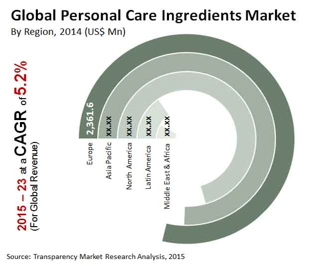 personal-care-ingredients-market