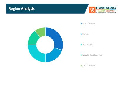 personal financial services technology market 1