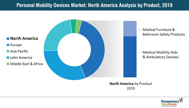 personal mobility devices market north america