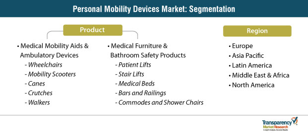 personal mobility devices market segmentation