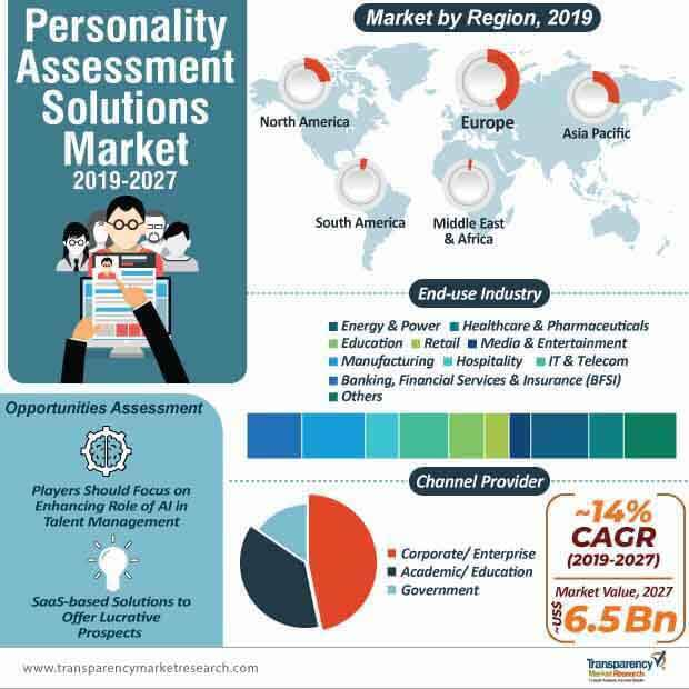 personality assessment solutions market infographics