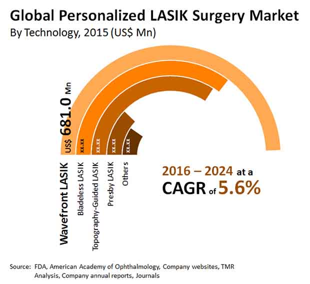 personalized lasik surgery market