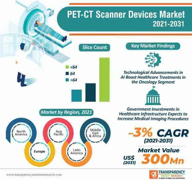 pet ct scanner devices market infographic