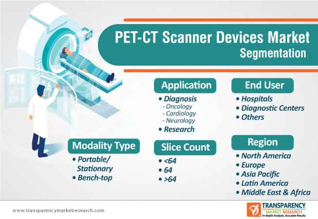 pet ct scanner devices market segmentation