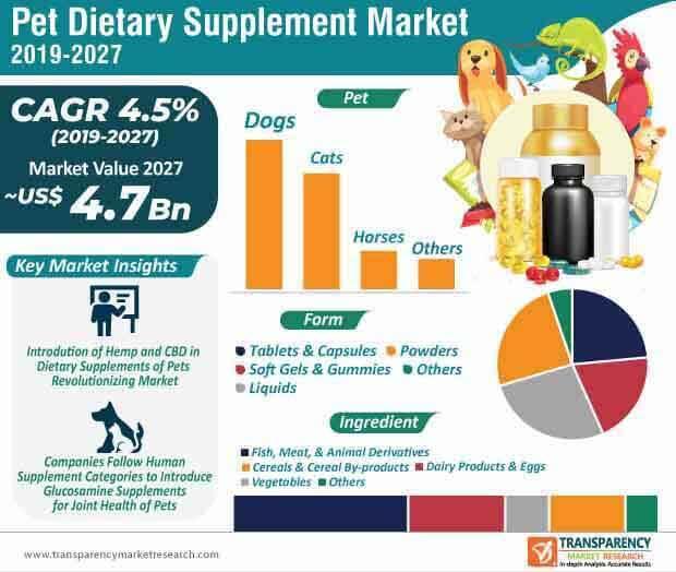 pet dietary supplement market infographic