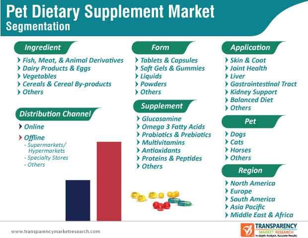 pet dietary supplement market segmentation