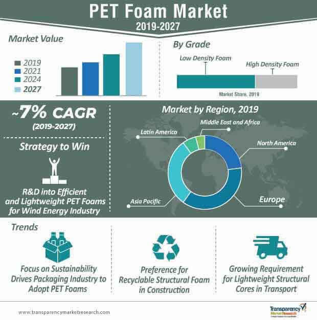PET Foam  Market