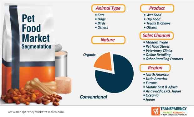 pet food market segmentation