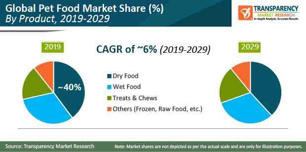 pet food market share