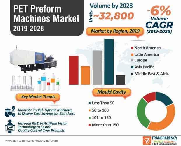 pet preform machines market infographic