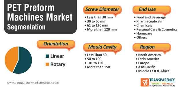 pet preform machines market segmentation