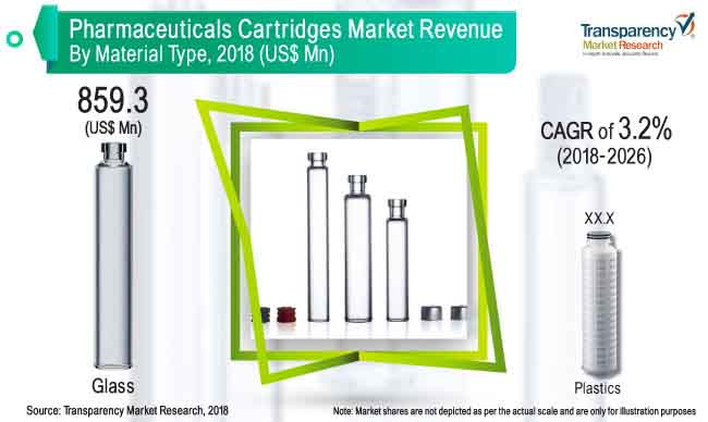 Pharmaceutical Cartridges Global Market Size