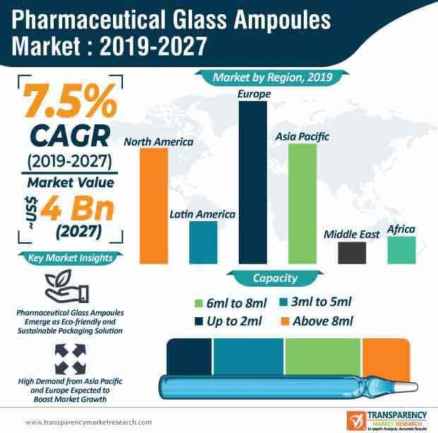 pharmaceutical glass ampoules market infographic