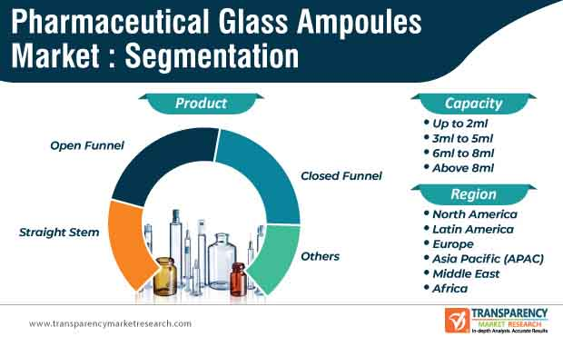 pharmaceutical glass ampoules market segmentation