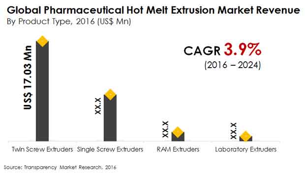 pharmaceutical-hot-melt-extrusion-market