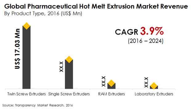 pharmaceutical hot melt extrusion market
