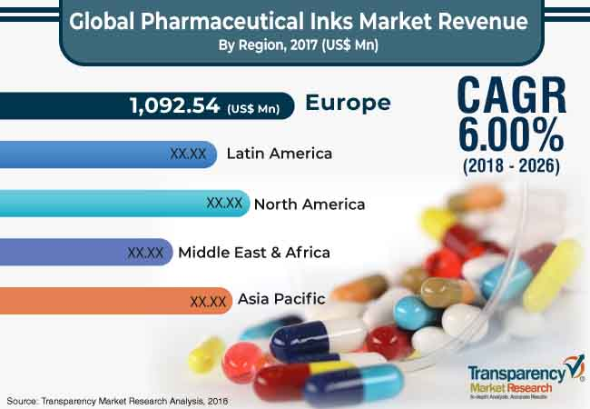 pharmaceutical inks market