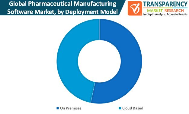 pharmaceutical manufacturing software market by deployment model