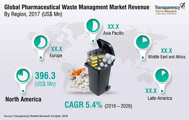 pharmaceutical-waste-management-market.jpg