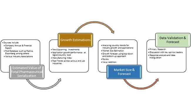 pharmaceuticals serialization market