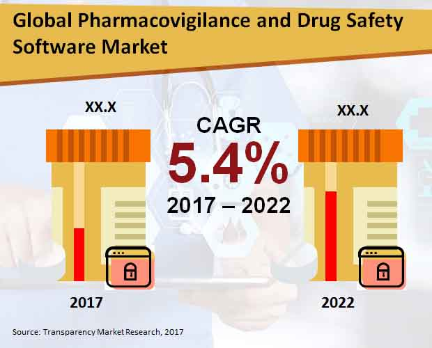 pharmacovigilance drug safety software market