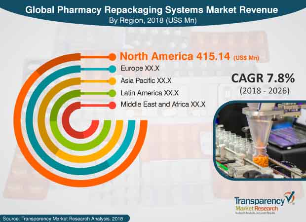 pharmacy repackaging systems industry