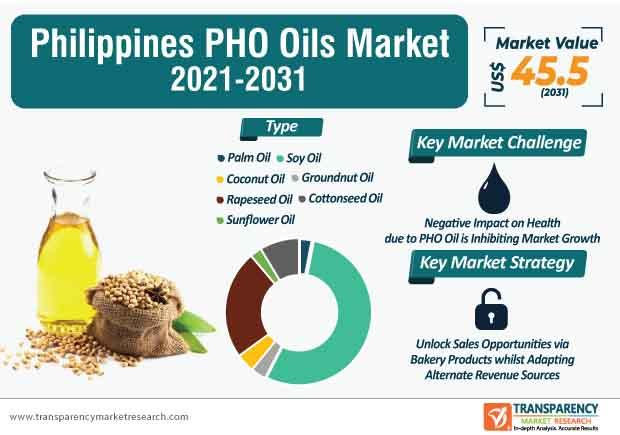 philippines pho oils market infographic
