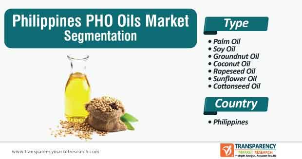 philippines pho oils market segmentation