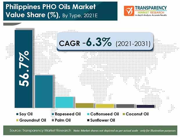 philippines pho oils market